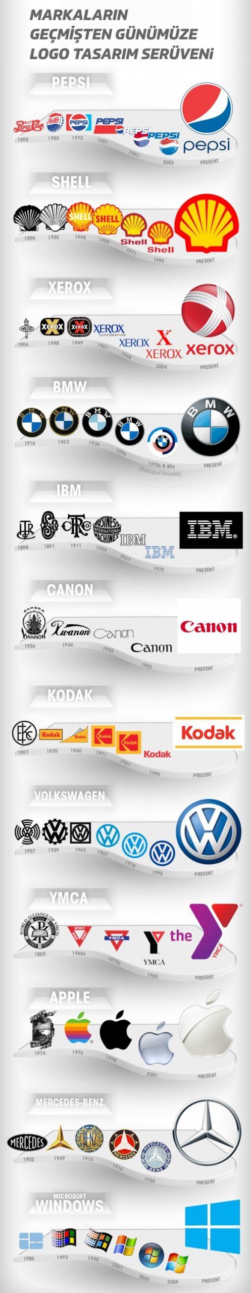 Büyük Markaların Logo Tasarım Geçmişi