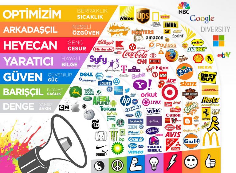 Logoda Hangi Renkler Kullanılmalı